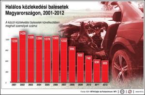 Halalos_kozlekedesi_balesetek_Mo_2001_2012